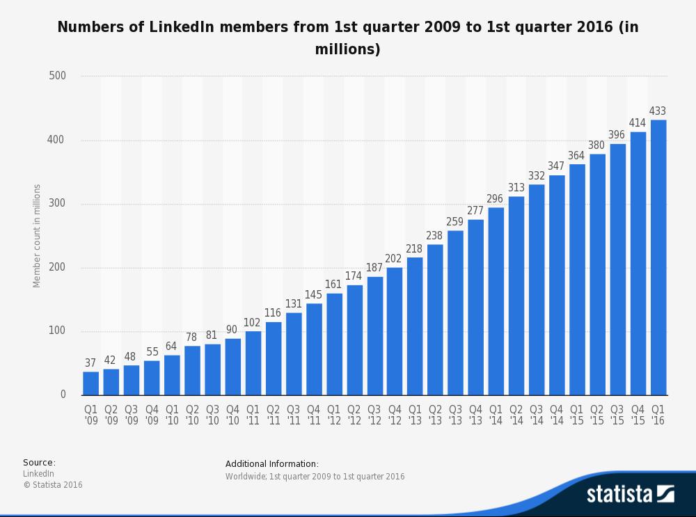 statistic_id274050_numbers-of-linkedin-members-2009-2016